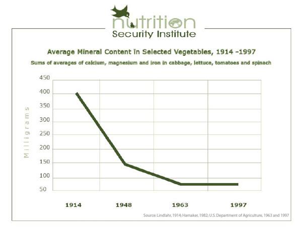 mineral-decline-in-vegetables