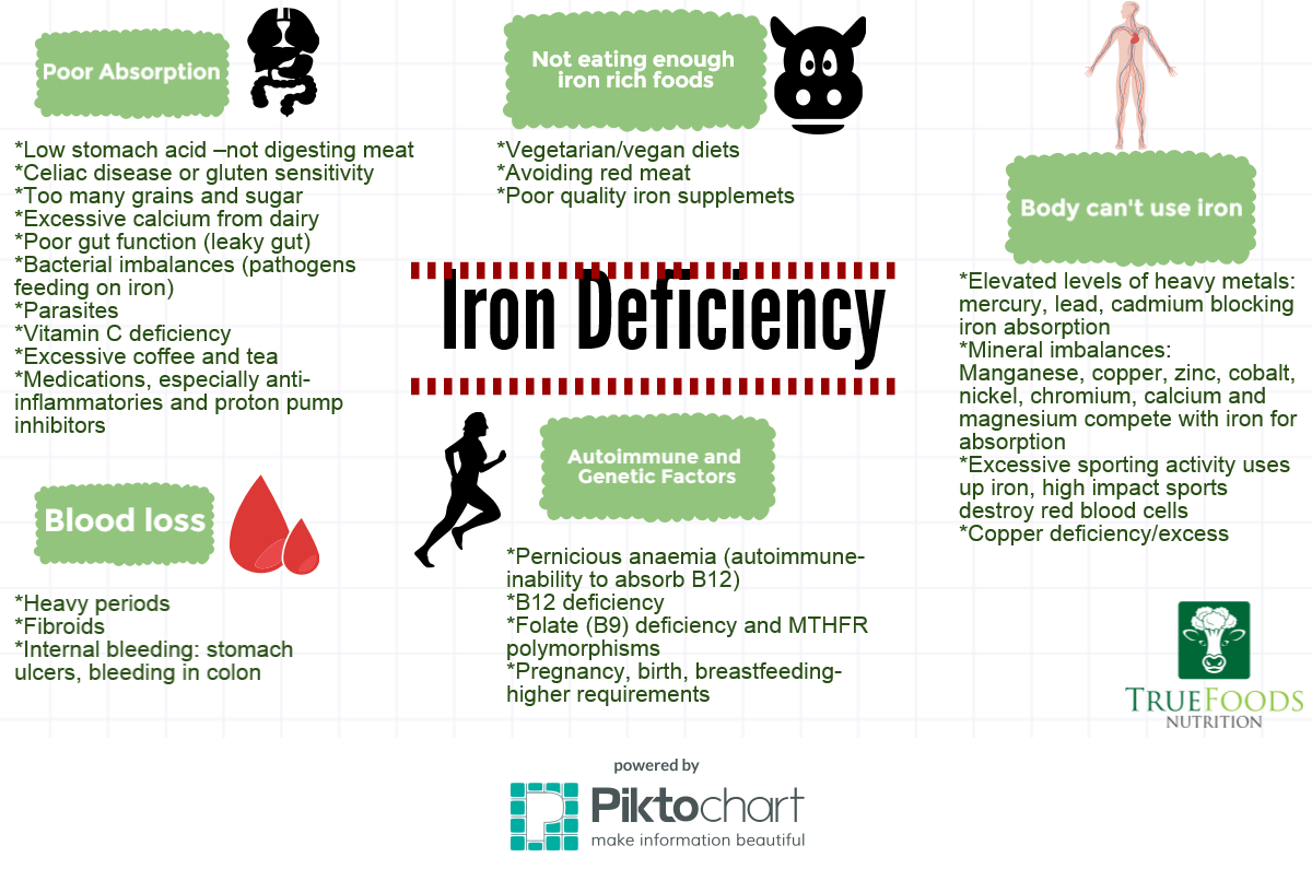 Iron Deficiency Causes The Real Reasons Your IRON is Low