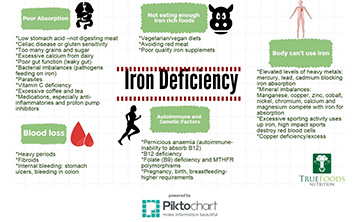 The Real Reasons Your IRON is Low
